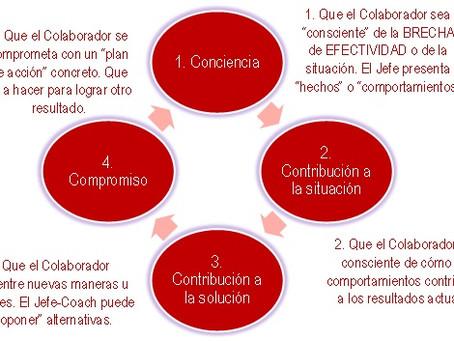 """Compromiso de Cambio con las 4 """"C"""" del Coaching"""