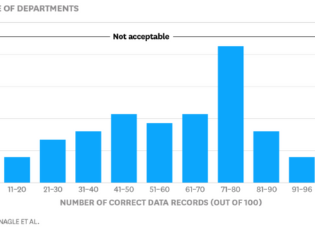 Only 3% of Companies' Data Meets Basic Quality Standards