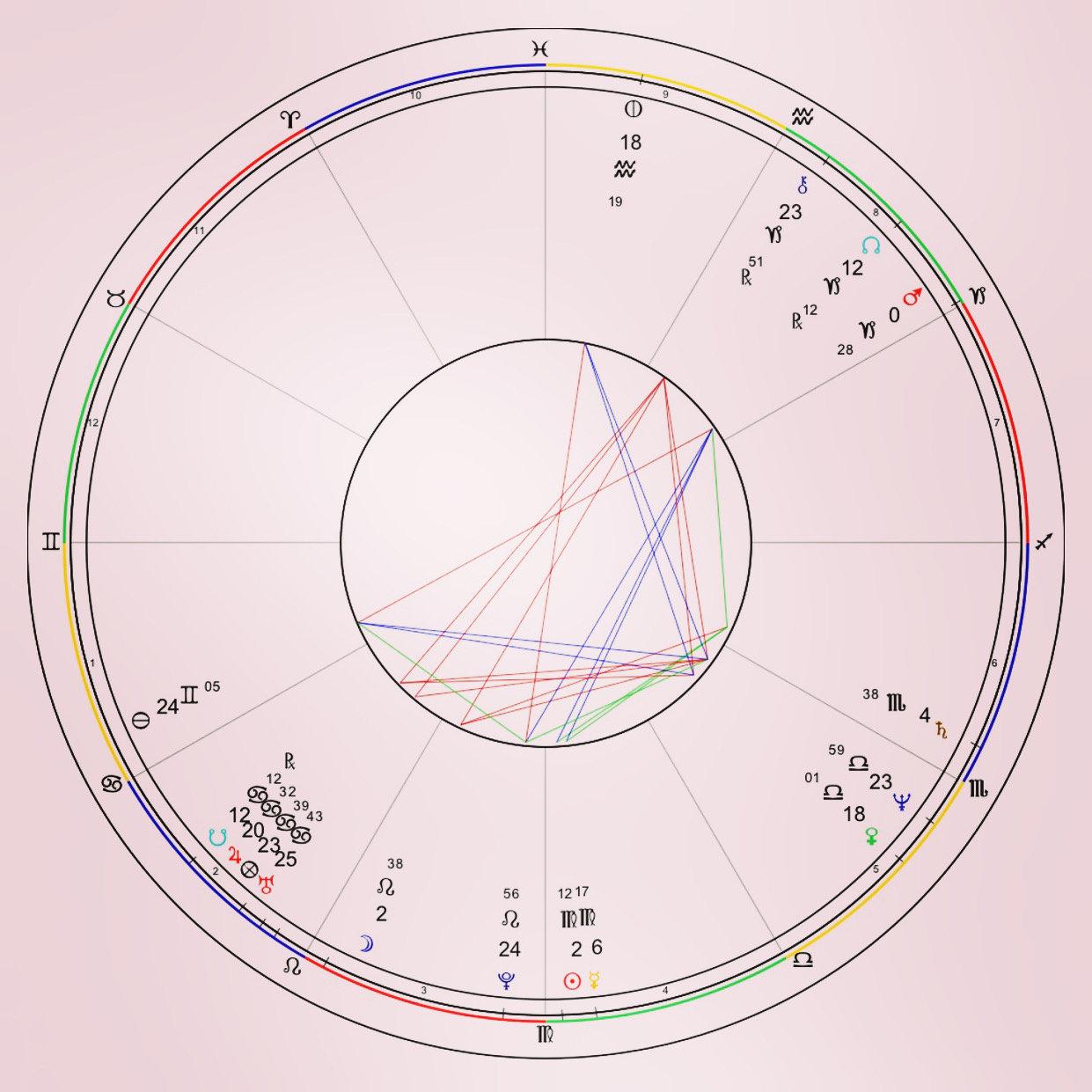 Full Natal Chart / Birth Chart Report   EsoGlobe