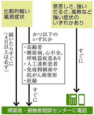 相談・受診の目安.jpg