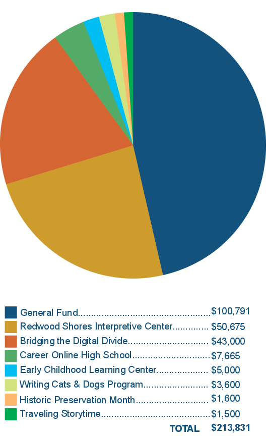 RCLF_Fall_2018_Donations_Pie_Chart.png