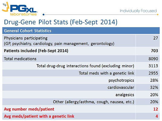 Pharmacogenomics, Pharmacogenetics, Personalized Medicine, Adverse Drug Reactions