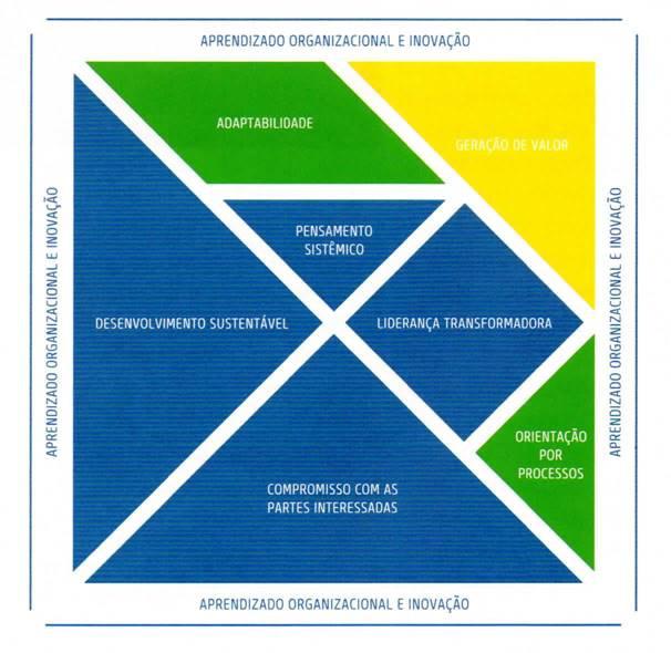 Novo Modelo de Excelência da Gestão (MEG)