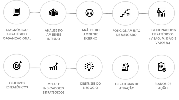 Principais componentes do Planejamento Estratégico - consultoria em planejamento estratégico em Recife/Pernambuco - ARCANJO Consultores de Excelência