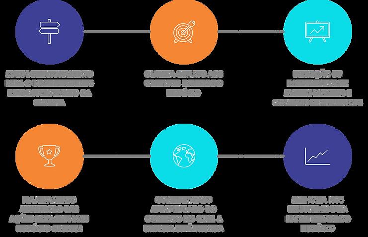 Benefícios de elaborar o Planejamento Estratégico - consultoria em planejamento estratégico em Recife/Pernambuco - ARCANJO Consultores de Excelência