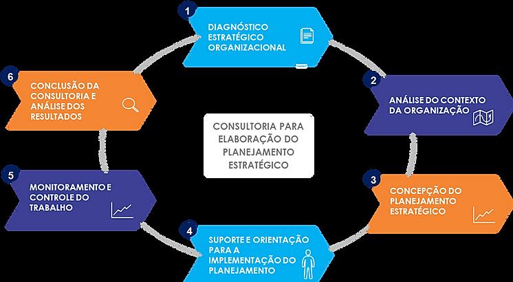 Principais etapas da consultoria em Planejamento Estratégico - consultoria em planejamento estratégico em Recife/Pernambuco - ARCANJO Consultores de Excelência