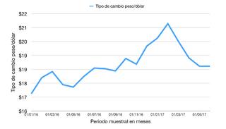 ¿QUÉ ESTÁ PASANDO CON EL TIPO DE CAMBIO EN MÉXICO? Las cuatro razones que han creado presiones alcis