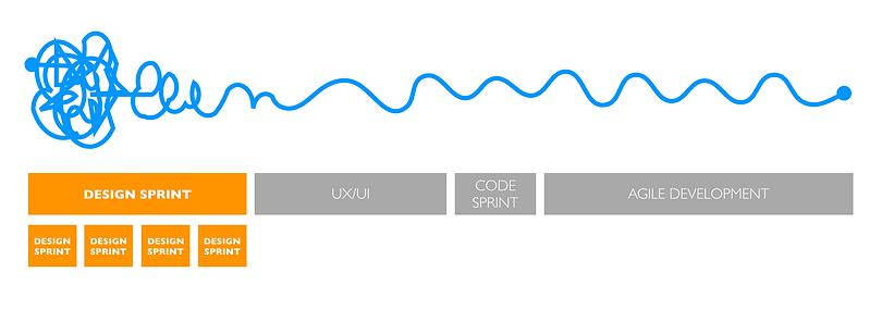 Cuando hacer Design Sprint