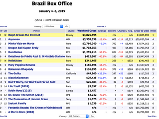 HEIL hits No. 7 in Brazil