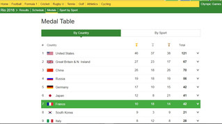 The Olympics 2016