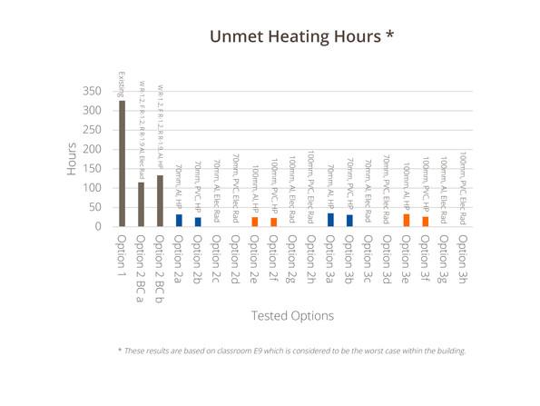 Makoura-College-3-Unmet-Heating-Hours.jpg