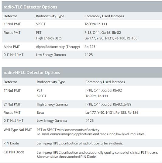 Detetores TLC e HPLC.png
