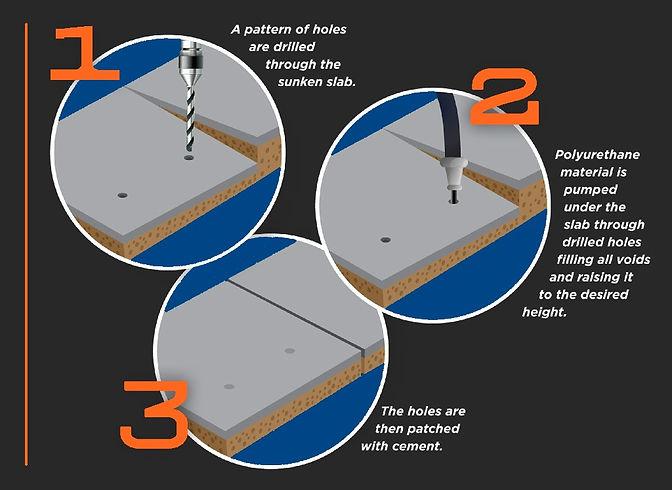 Stevens Concrete Lifting-drill-pump-patch