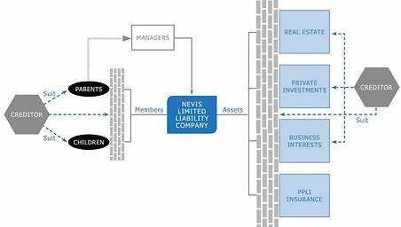 gráfico-protección-de-activos-LLC NEVIS.
