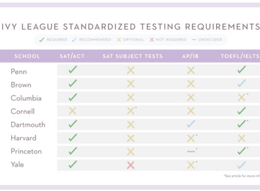 Here's how Ivy League universities are changing testing requirements for the Class of 2025