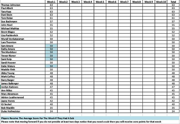 2021 Bexley Fall League Week 1 Totals.png