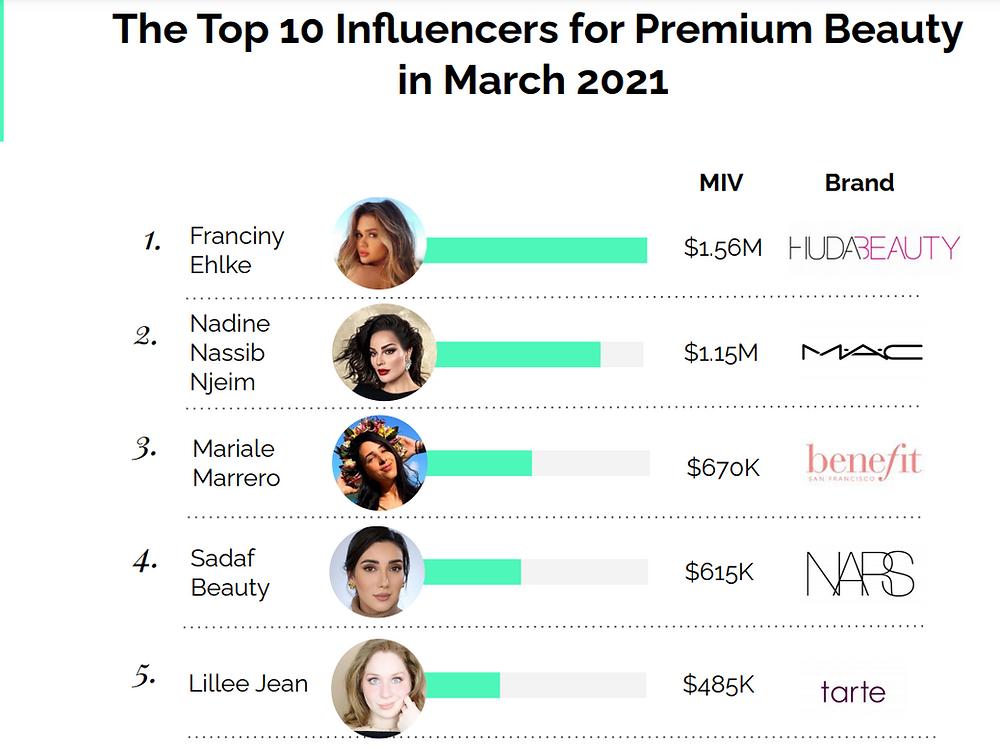 Lillee Jean Top Influencers for Premium Brands (LaunchMetrics.com)