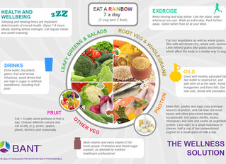 BANT Has Launched Their New Wellbeing Guidelines!