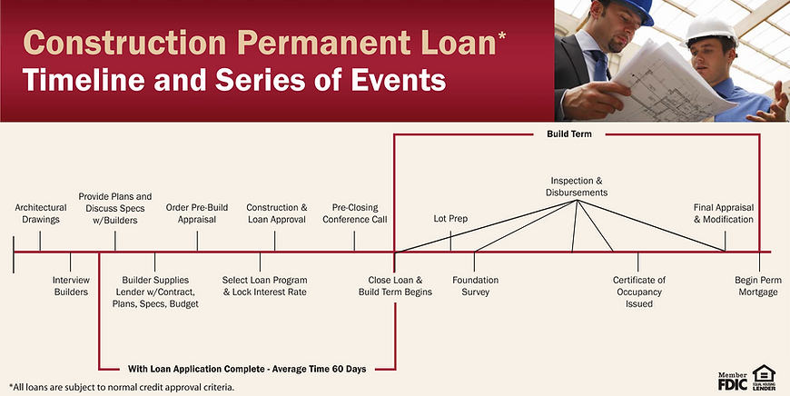 Construction Loan Timeline.png