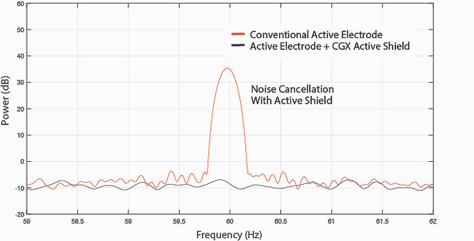 Dry EEG Active Electrode and Shielding