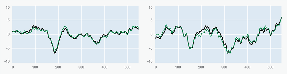 Normal Tone Graph 1.png