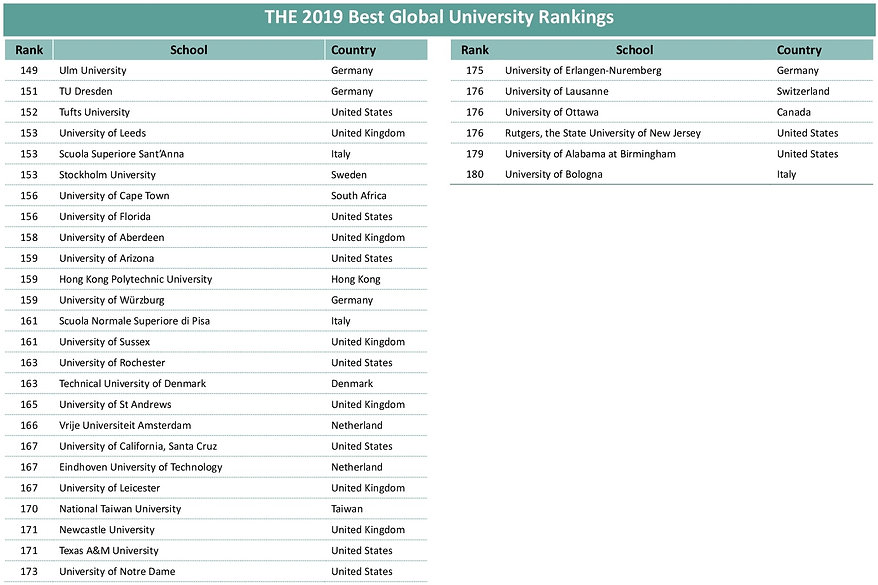 THE_World_University_Rankings_2019_all_0
