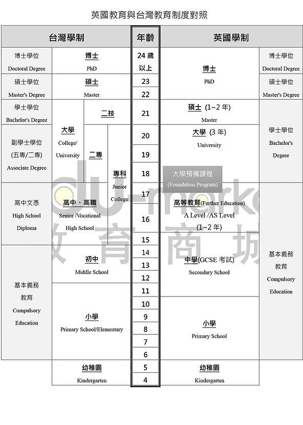 英國_台灣_教育制度_20200320.jpg