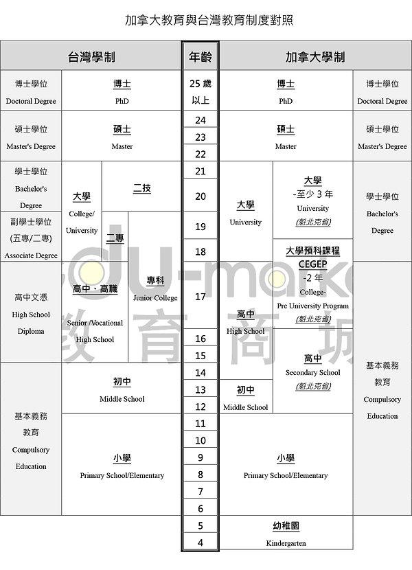 加拿大_台灣_教育制度_20200320.jpg