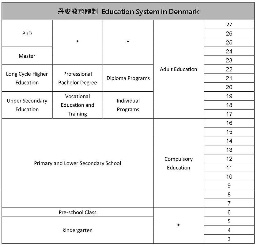 教育制度_丹麥small.jpg