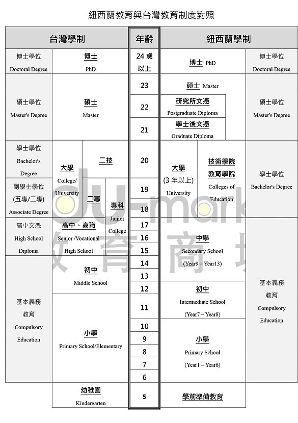 紐西蘭_台灣_教育制度_20200320.jpg