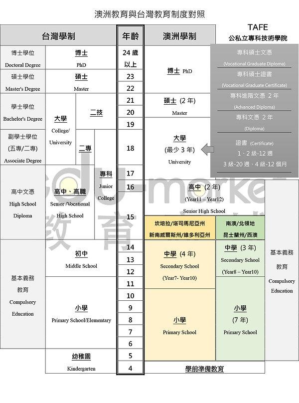 澳洲_台灣_教育制度_20200320.jpg
