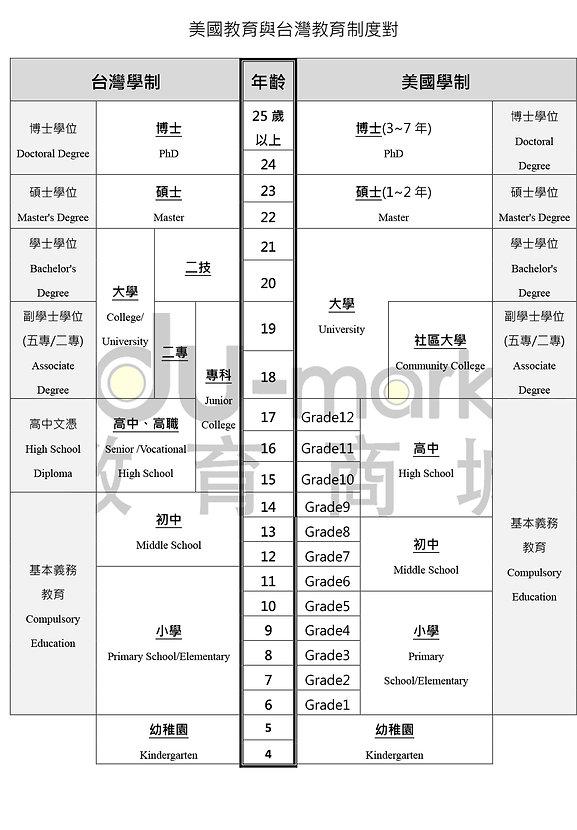 美國_台灣_教育制度_20200320.jpg