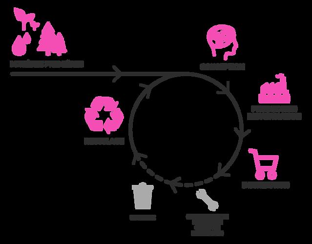 L'économie circulaire , schéma
