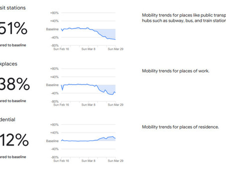 Mobility changes in the United States (by Google)