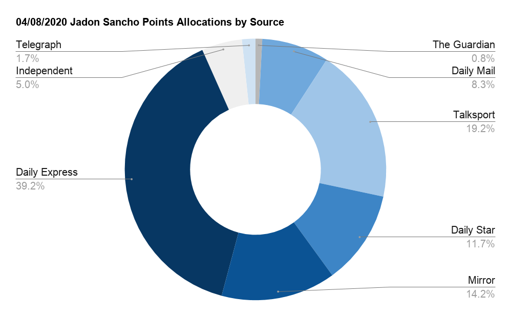Chart showing allocation of media points broken down by source