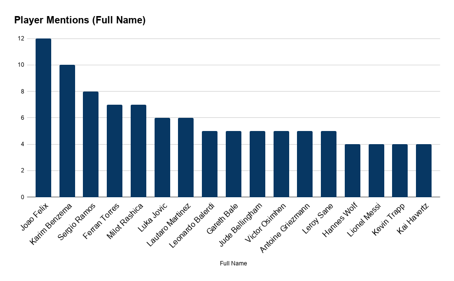 Football Index Media Monitor Chart for Player Mentions Full Name