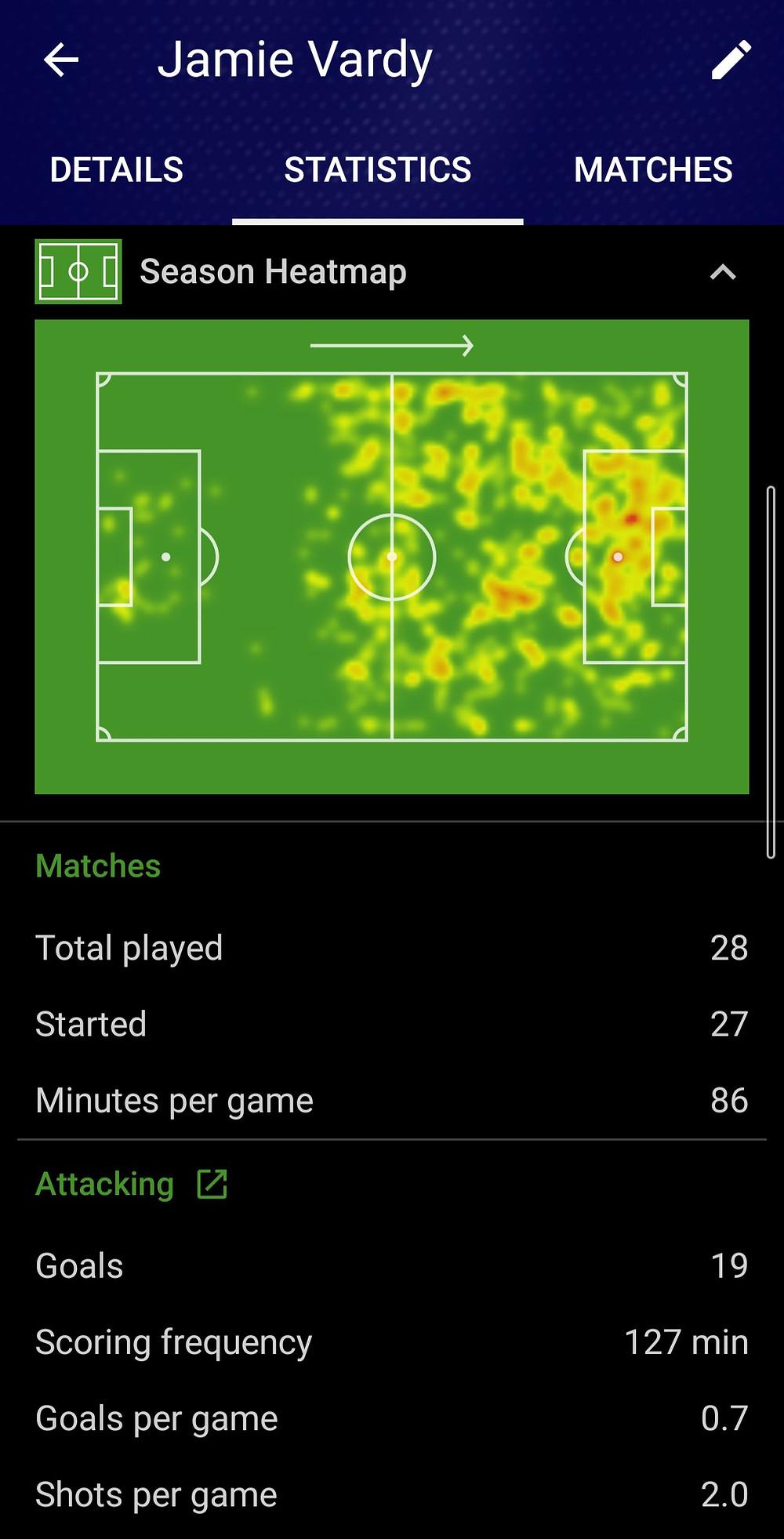 Jamie Vardy 2019/20 Football Season SofaScore Stats
