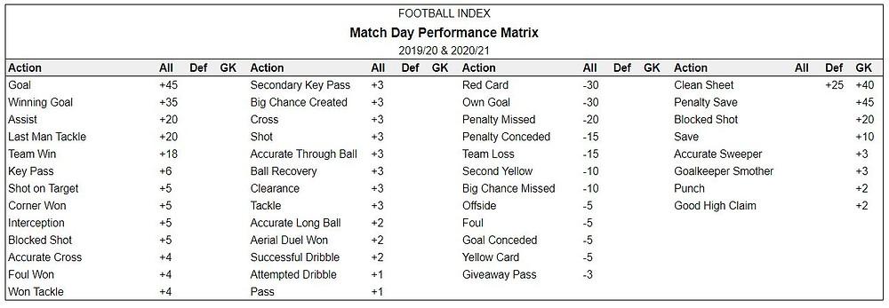 Football Index 2019/20 2020/21 Season Performance Matrix Point Allocation