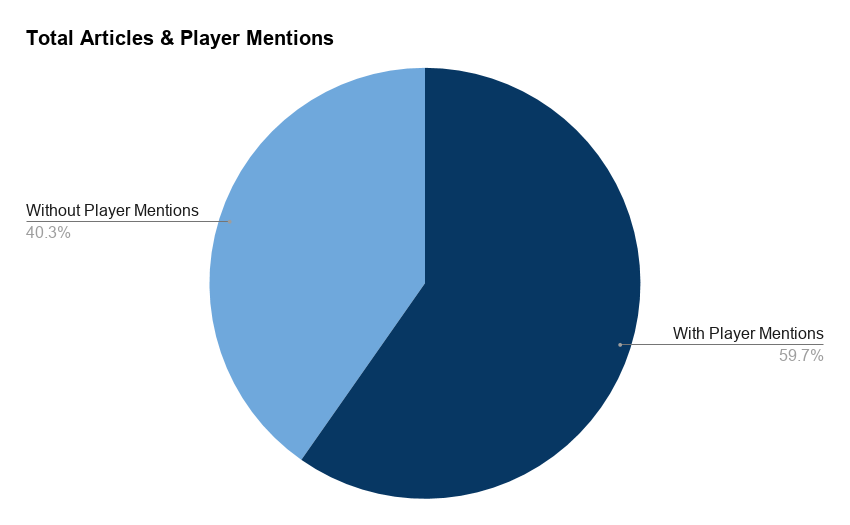 Football Index Media Monitor Chart for Player Mentions and Articles