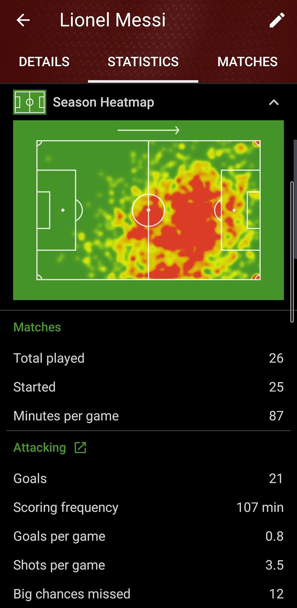 Lionel Messi 2019/ 20 Season SofaScore Heatmap