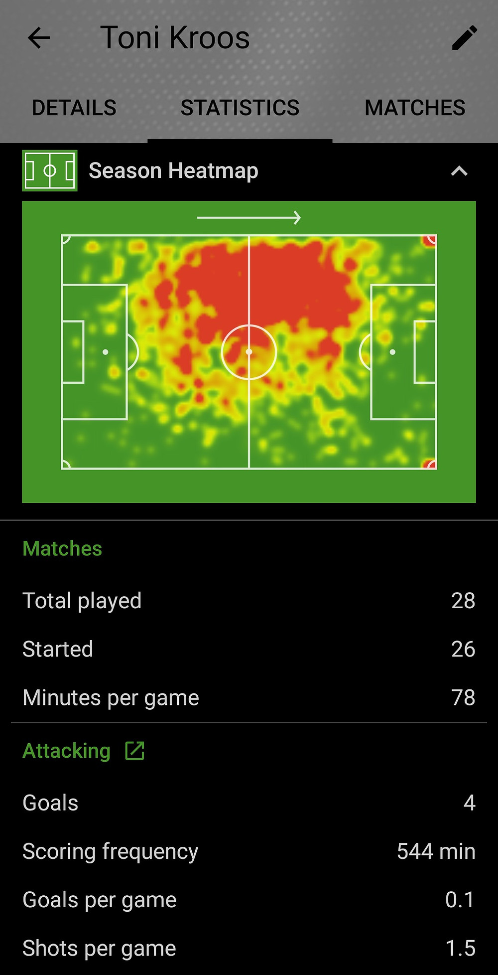Toni Kroos 2019/20 SofaScore Football Statistics