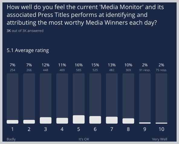 Feedback from Football Index Media Survey 2020