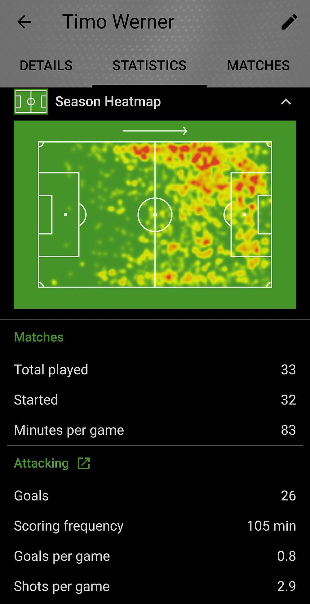 Timo Werner 2019/2020 SofaScore Football Statistics & Heatmap