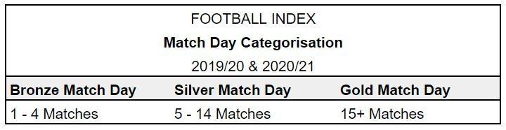Football Index 2019/20 Match Day Categorisation