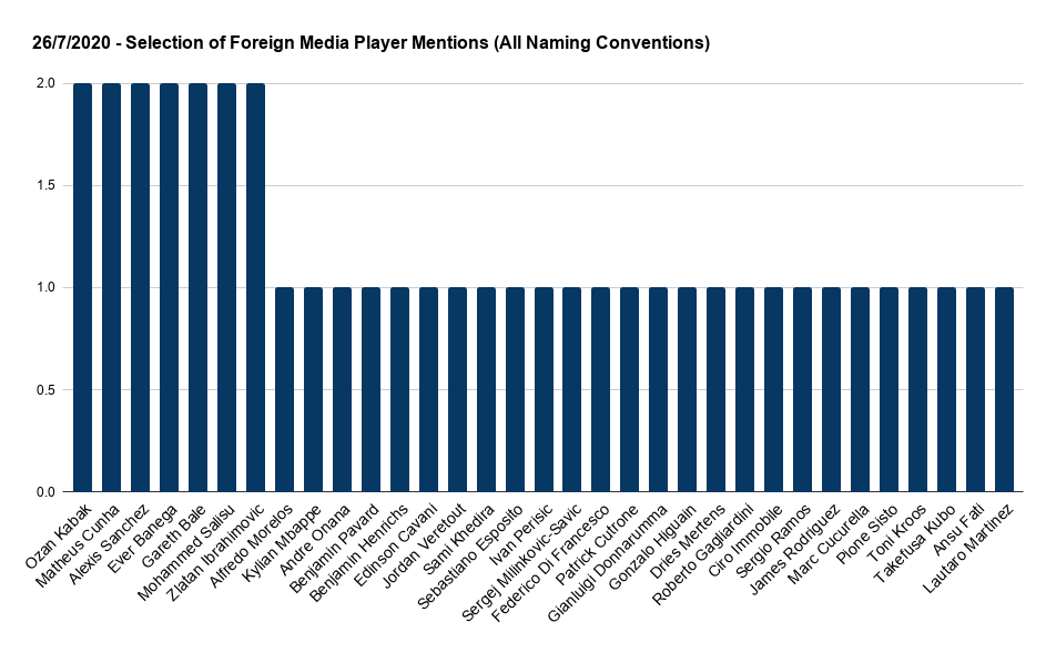 Football Index Foreign Media Player Mentions