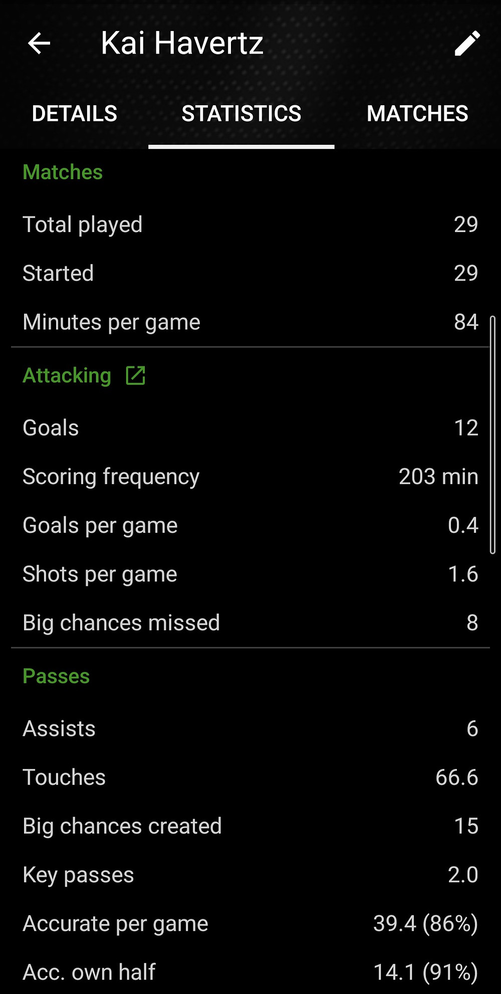 Kai Havertz SofaScore Statistics 2019-20 Season