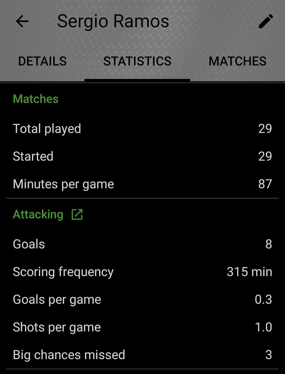 Sergio Ramos 2019/20 SofaScore Football Statistics