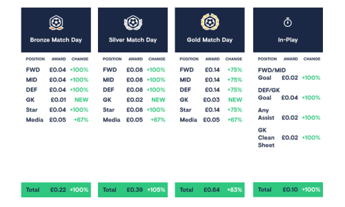 Football Index 2020/21 Match Day Dividends Table