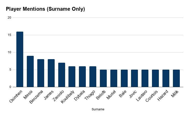 Football Index Media Monitor Chart for Player Mentions Surname Only