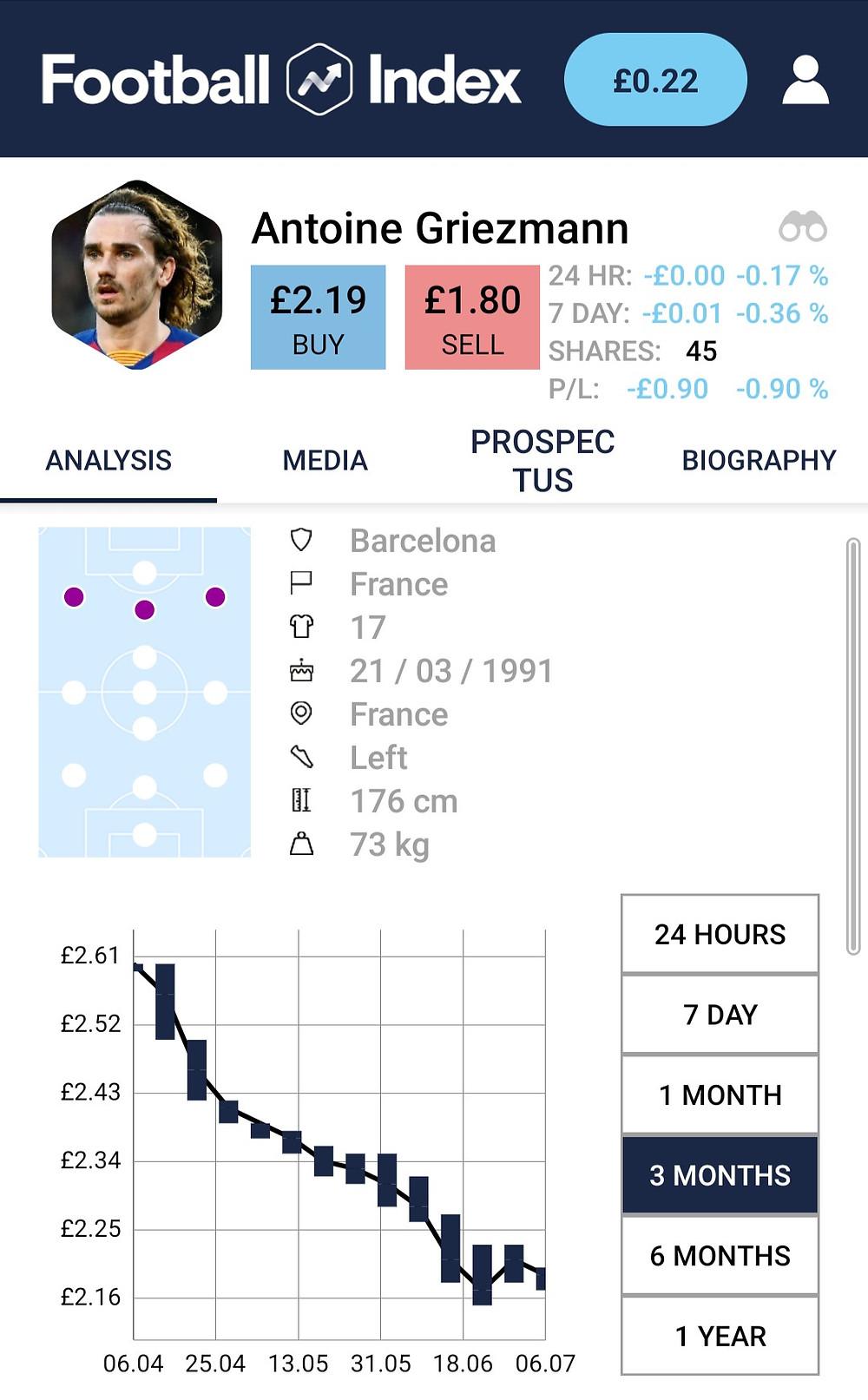 Antoine Griezmanns 3 Month Football Index Price Graph